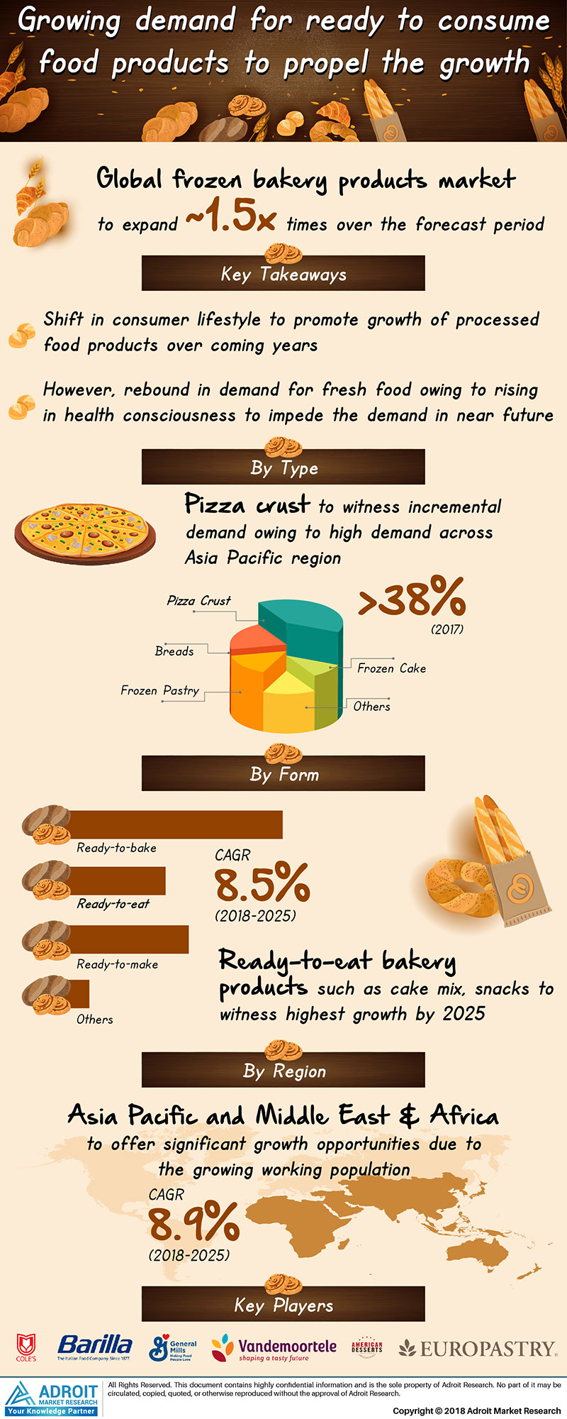 Global Frozen Bakery Products Market Size 2017 by Type, Form, Region and Forecast 2018 to 2025