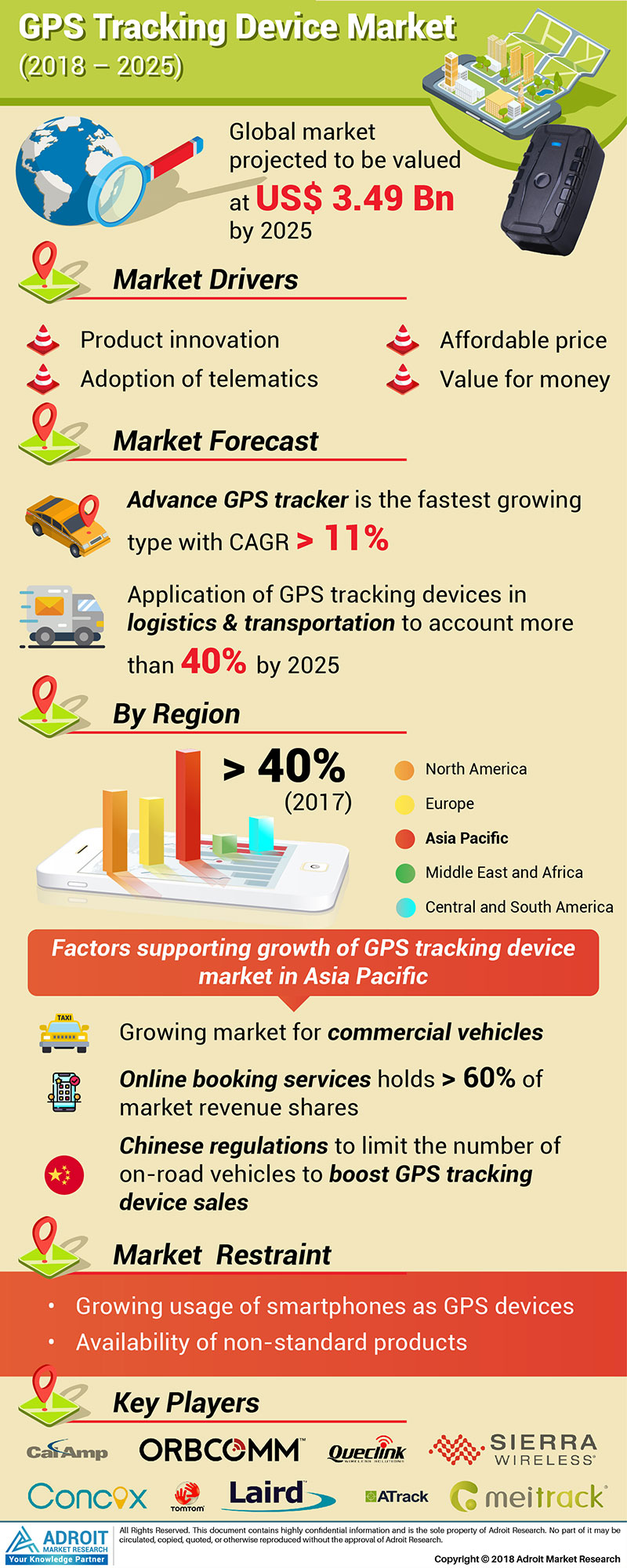 Global GPS Tracking Device Market Size 2017 by Type, Application, Region And Forecast 2018 to 2025