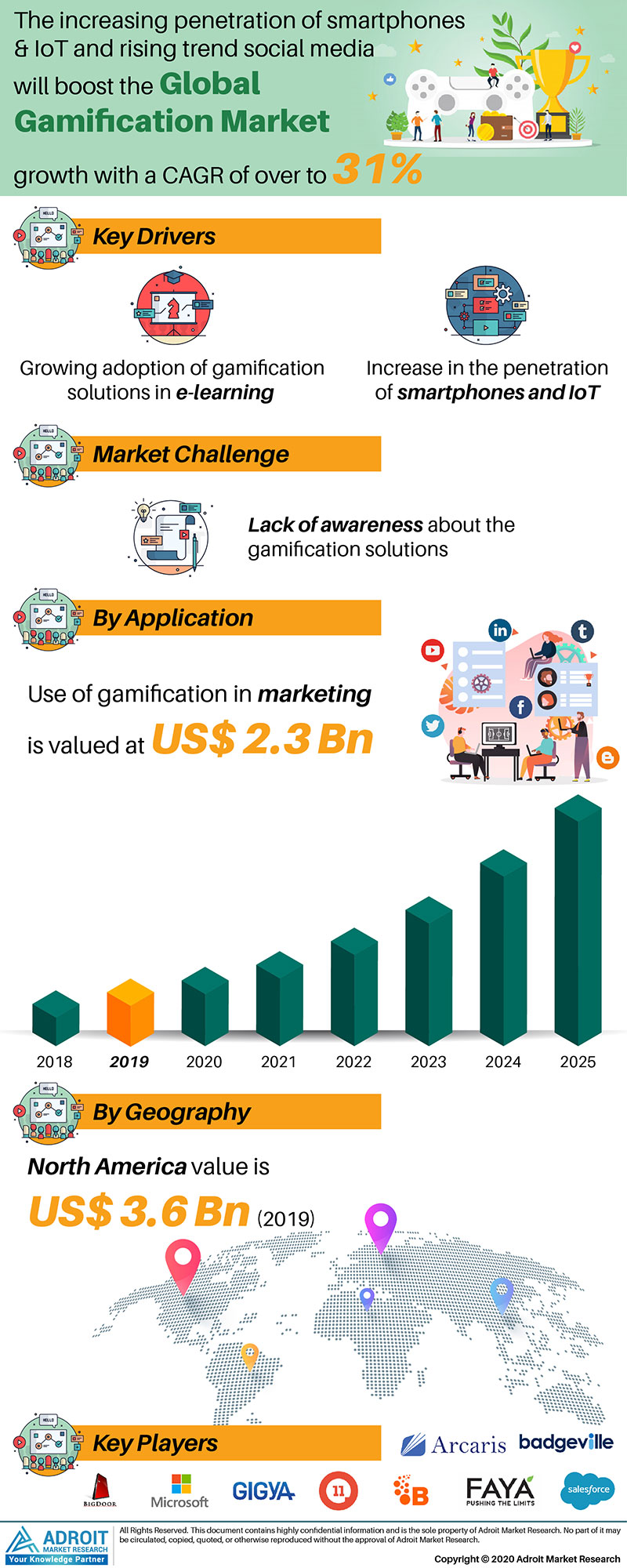 Gamification Market by Application and Region Global Forecasts 2018 to 2025