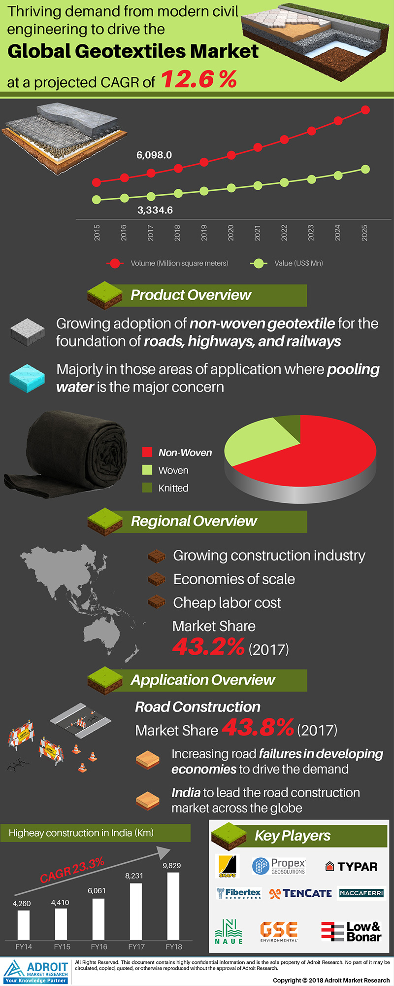 Global Geotextiles Market Size 2017 By Application and Forecast 2018 to 2025