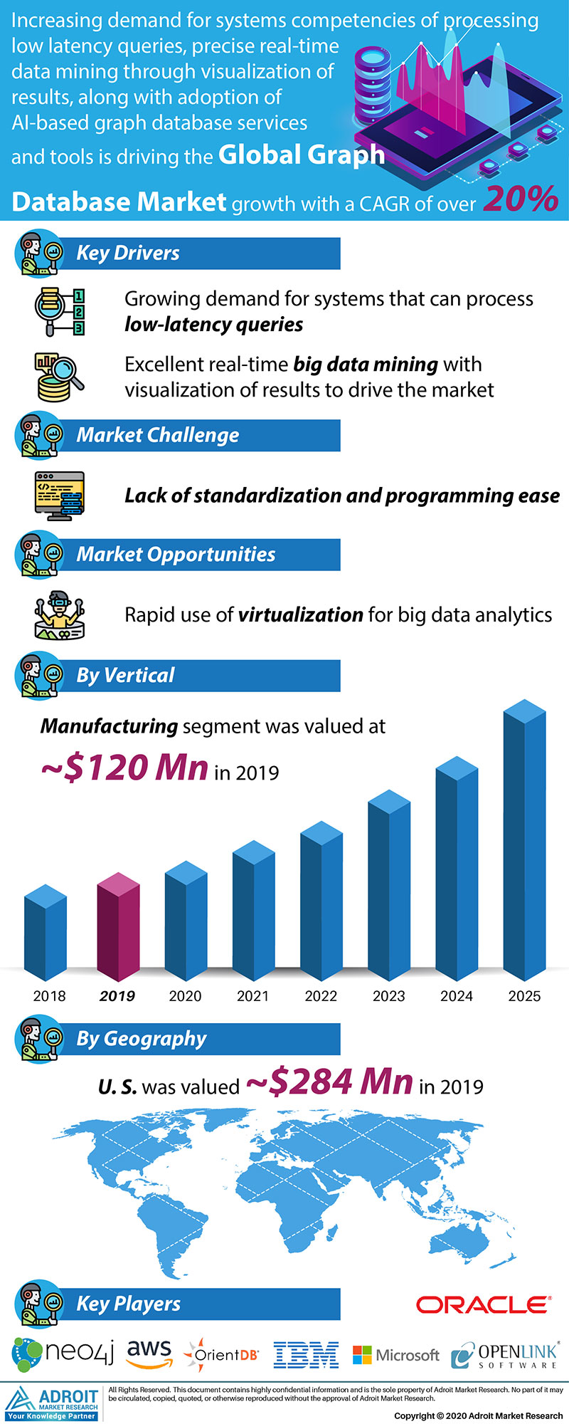 Graph Database Market Size 2017 By Application, Product, Region and Forecast 2019 to 2025