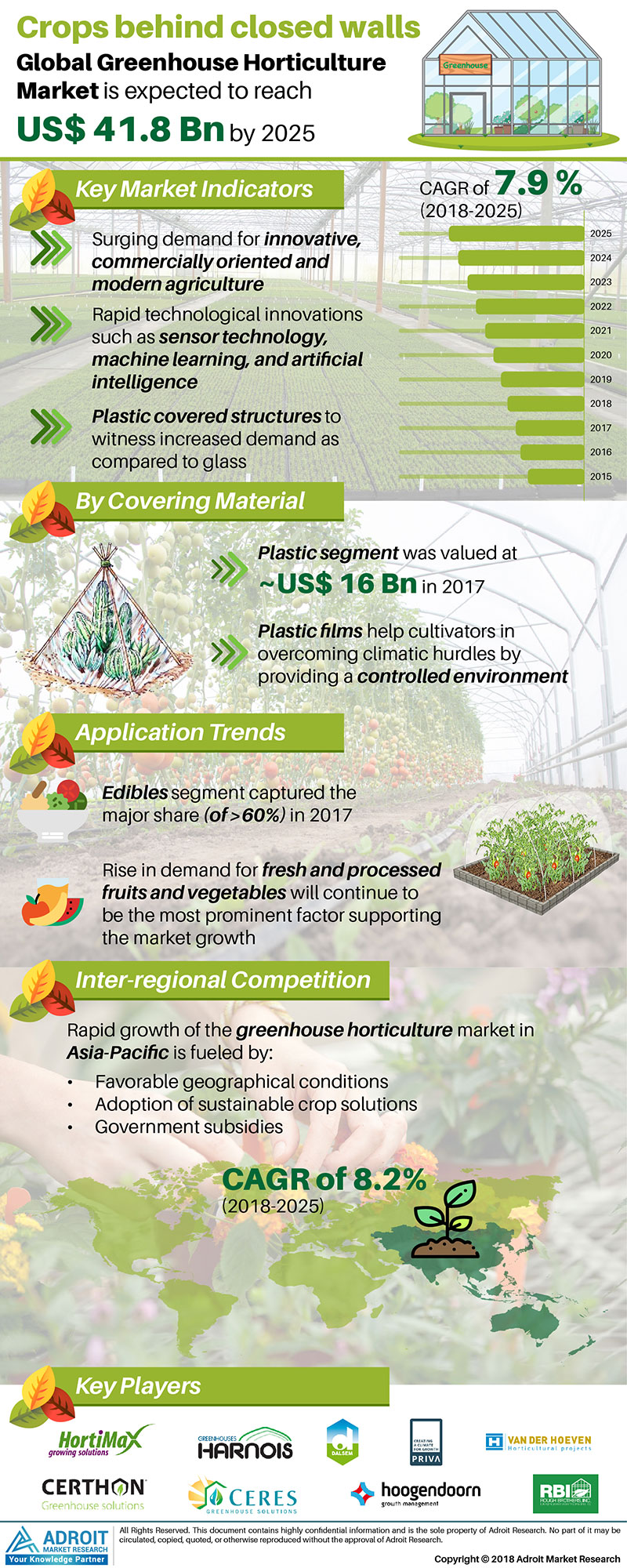 Greenhouse Horticulture Market Size 2017 by Covering Material, Application, Region and Forecast 2018 to 2025