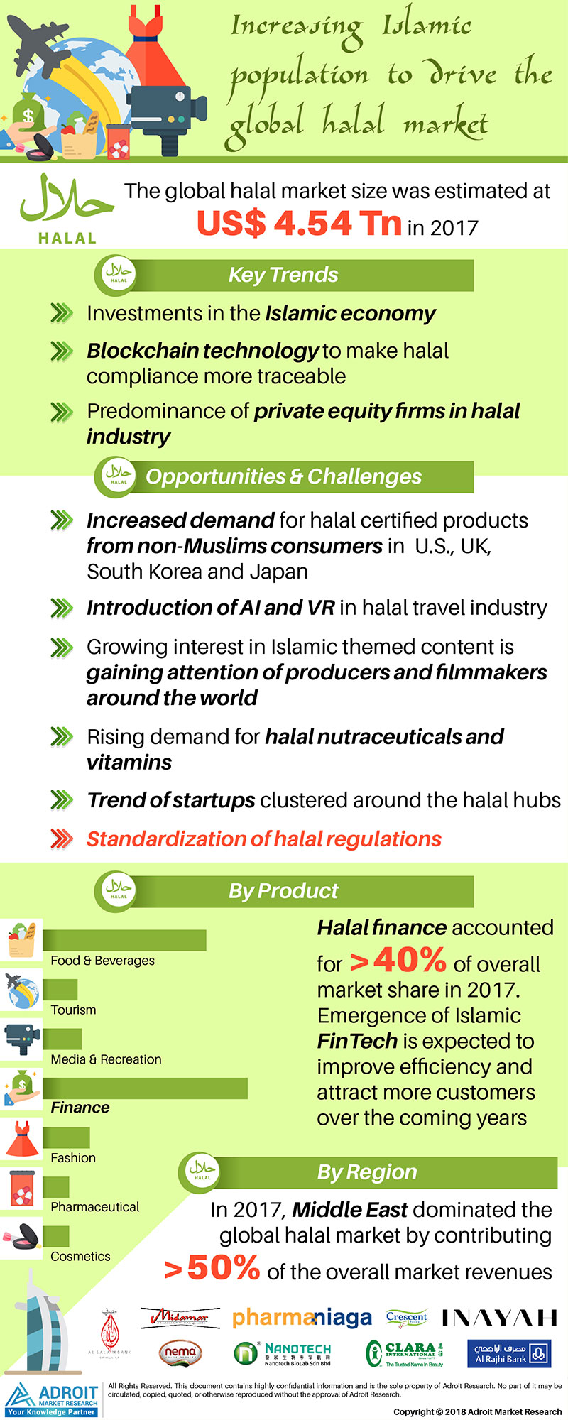 Global Halal Market Size by Product, Region And Forecast 2018 to 2025