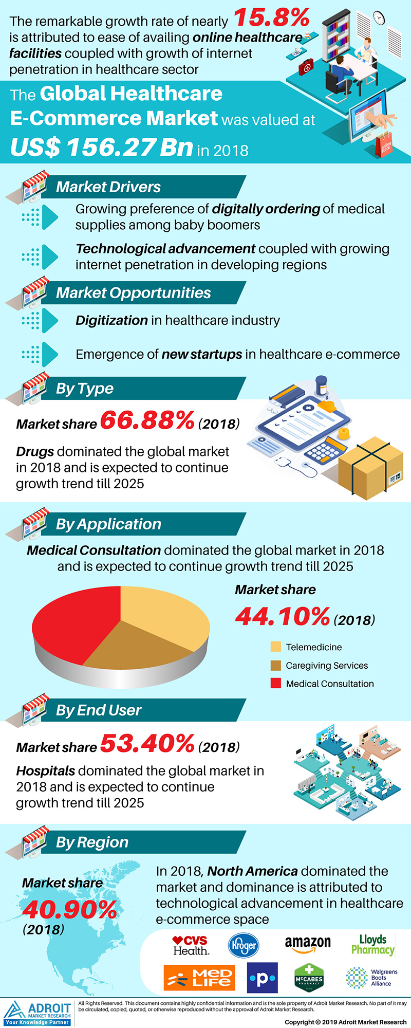 Global Healthcare E-Commerce Market Size 2017 By Type, Application, End-Use, Region and Forecast 2018 to 2025