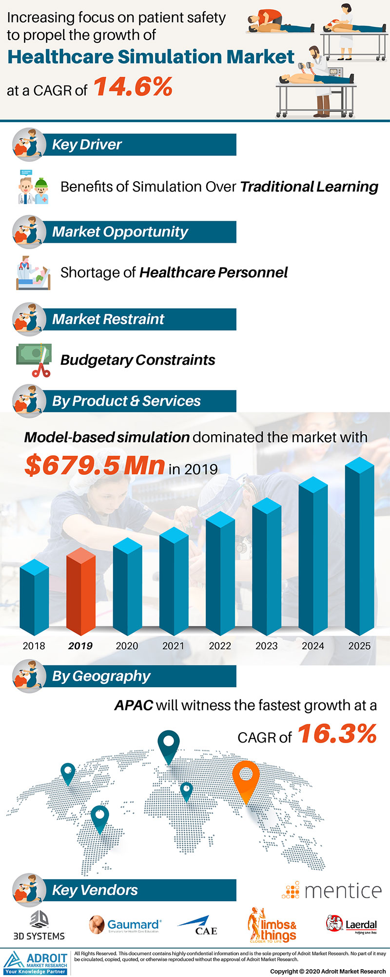 Healthcare Simulation Market Size 2017 By Application, Product, Region and Forecast 2019 to 2025