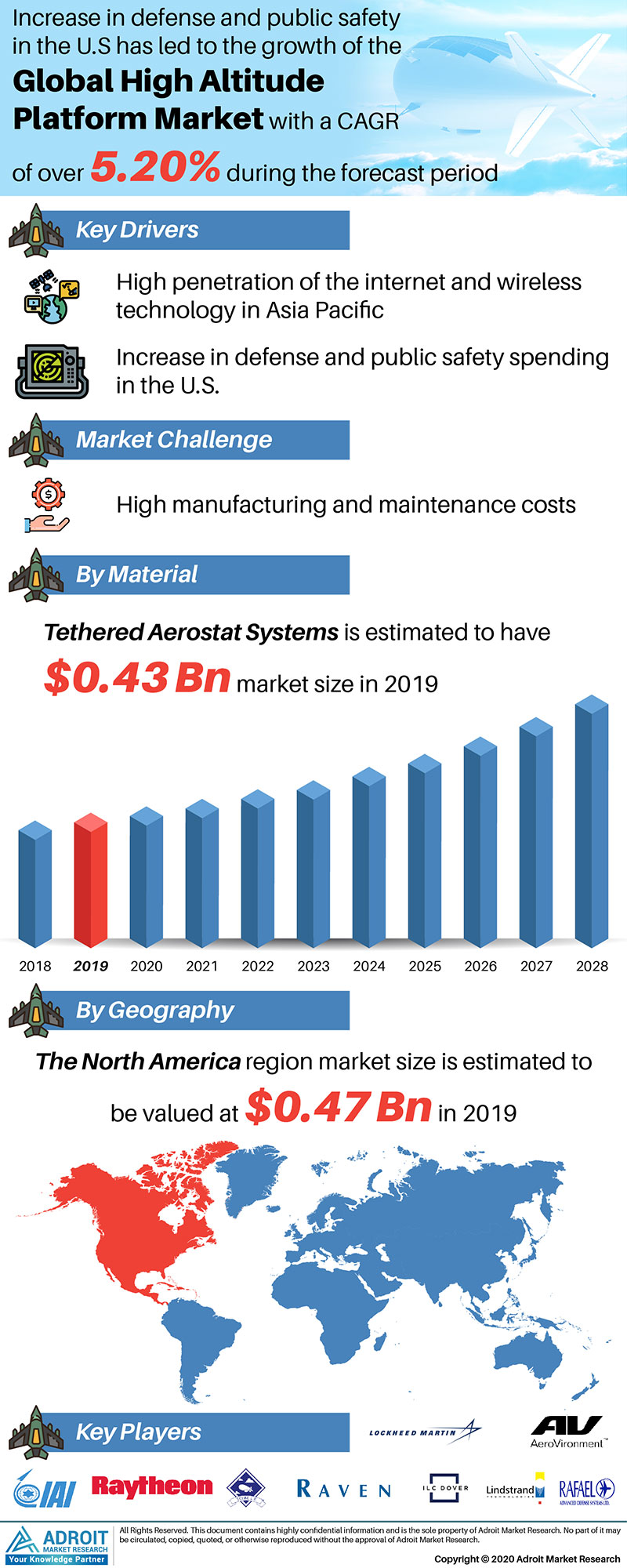 High Altitude Platform Market Size 2017 By Application, Product, Region and Forecast 2019 to 2025