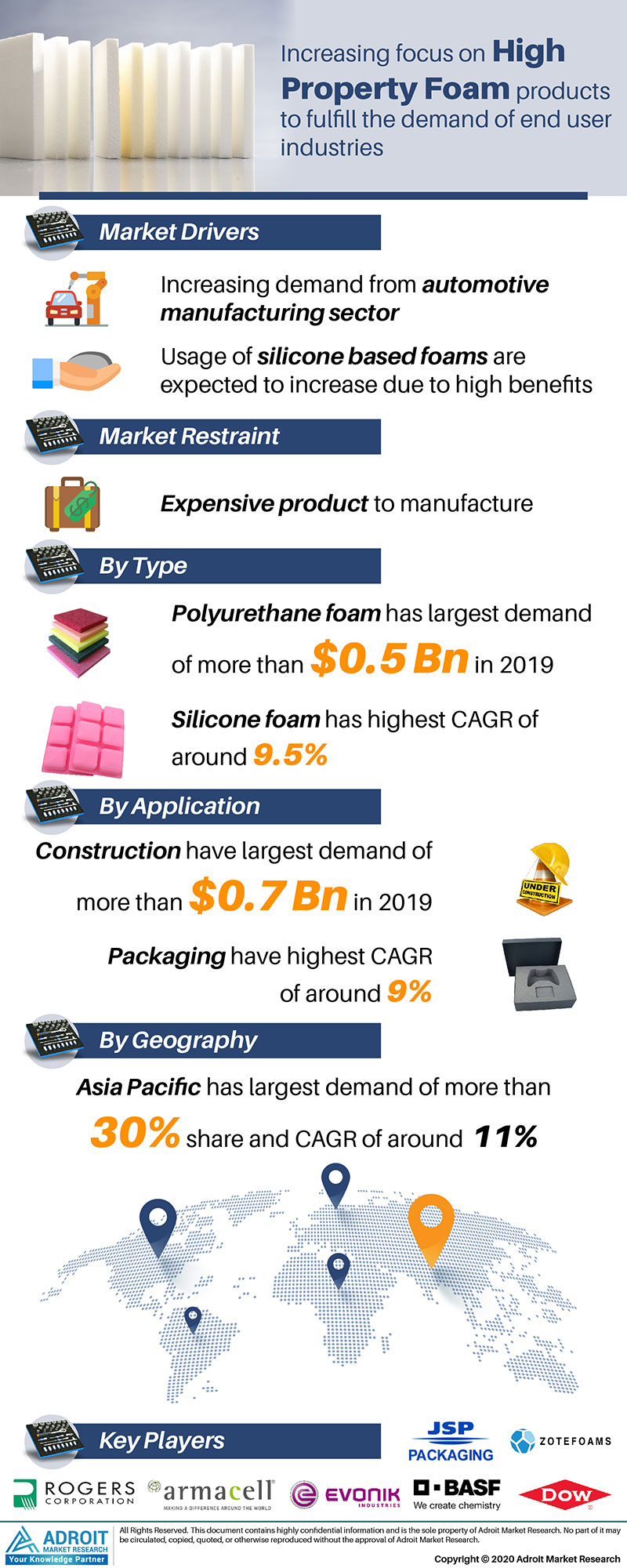 High Performance Foam Market by Material, Application, and Region, Global Forecasts 2018 to 2025