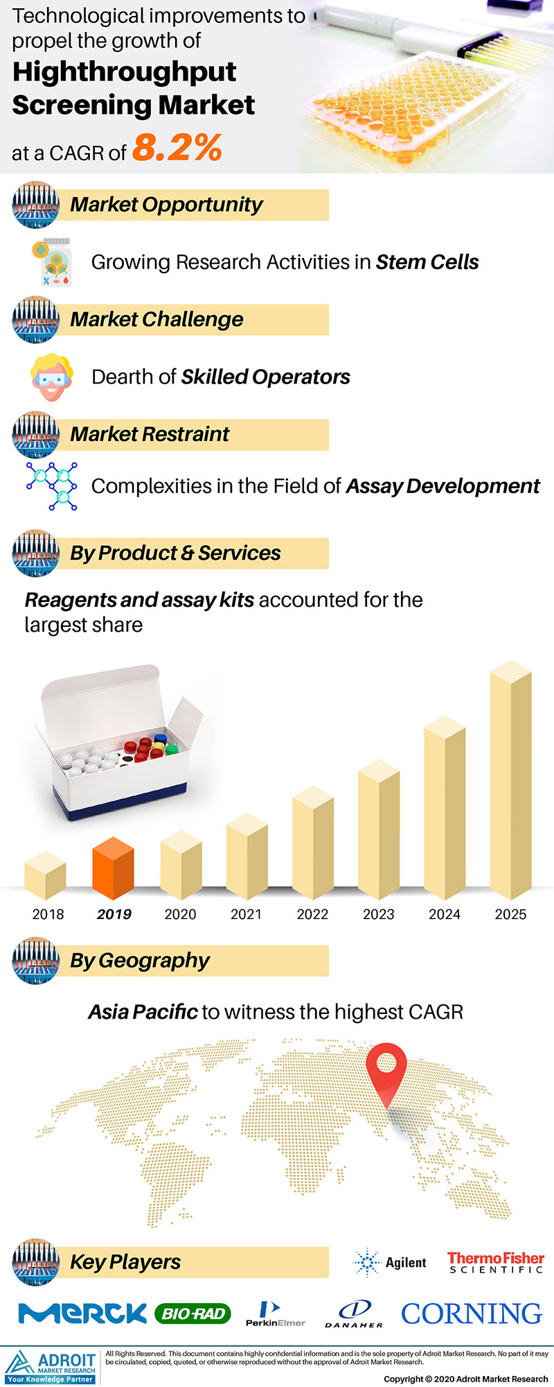 High-throughput screening Market by Material, Application, and Region, Global Forecasts 2018 to 2025