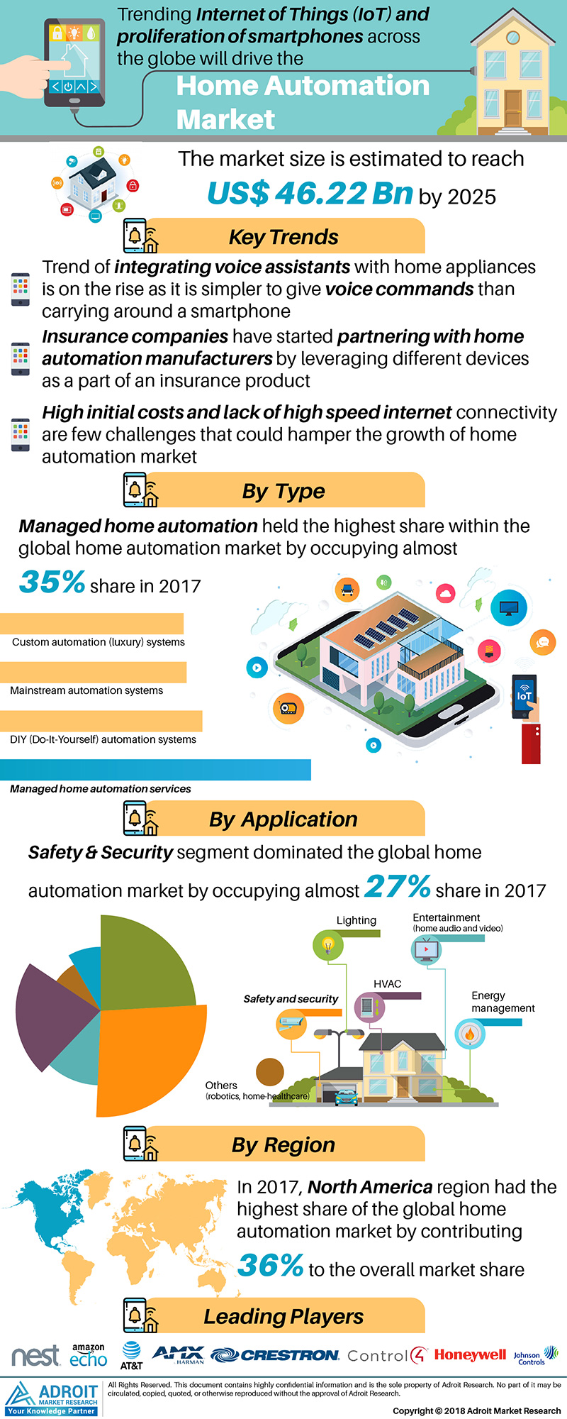 Global Home Automation Market Size 2017 By Type, Application, Technology, Region and Forecast 2018 to 2025