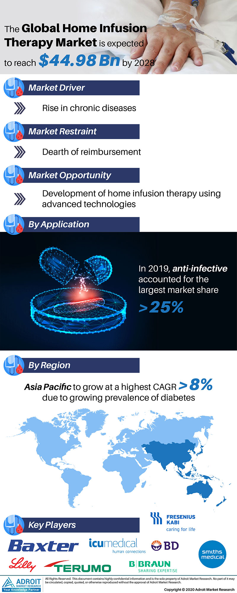 Home Infusion Therapy Market Size 2017 By Application, Product, Region and Forecast 2019 to 2025