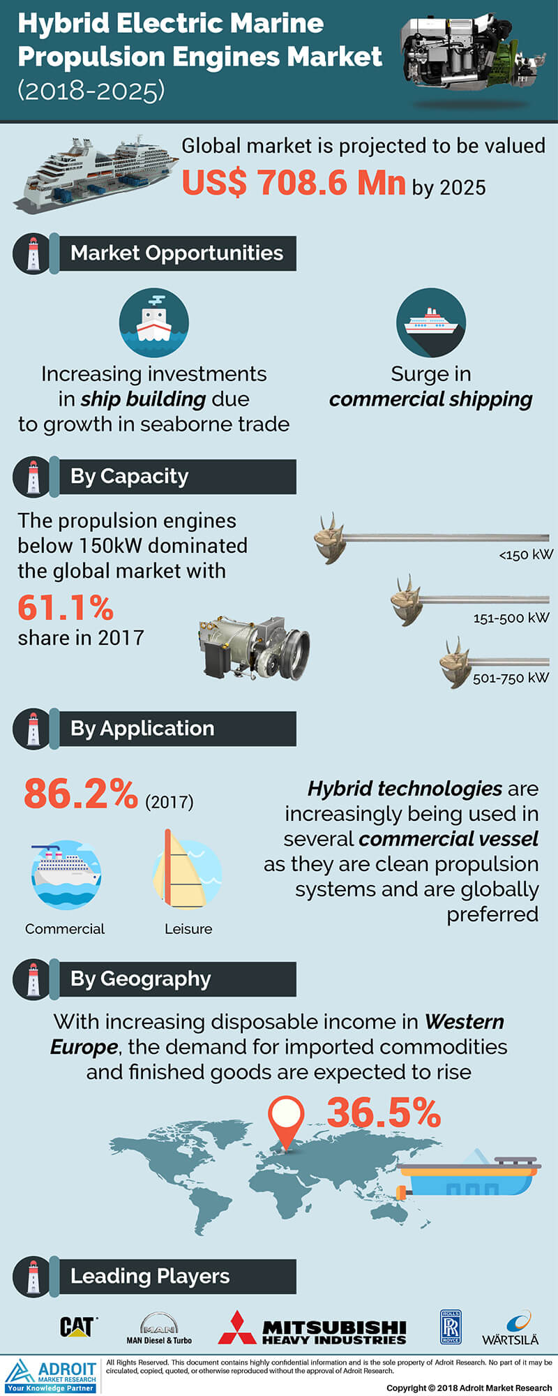 Hybrid Electric Marine Propulsion Engine Market Size by Capacity, Application, by Region and Forecast 2018 to 2025