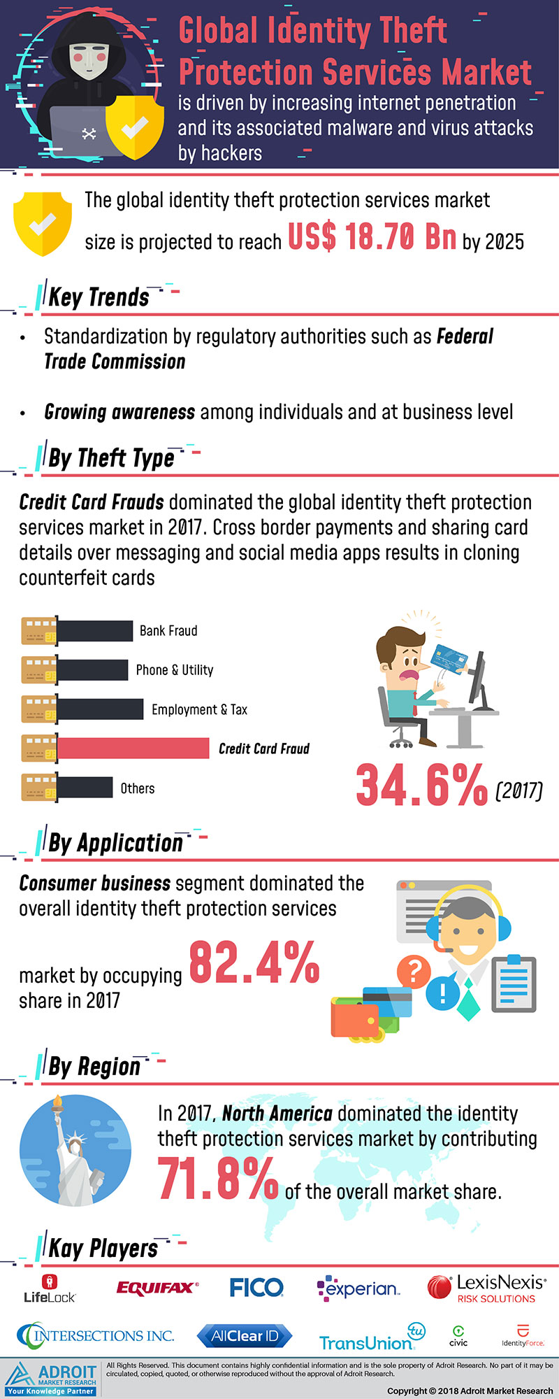 Global Identity Theft Protection Services Market Size By Theft Type, Application, Region and Forecast 2018 to 2025