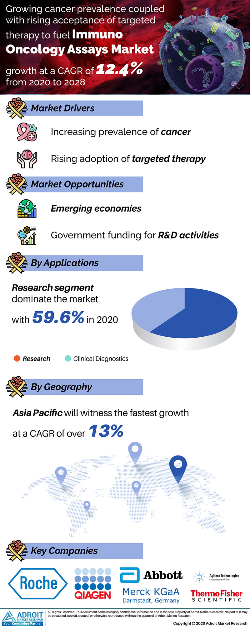 Immuno Oncology Assays Market by Material, Application, and Region, Global Forecasts 2018 to 2025