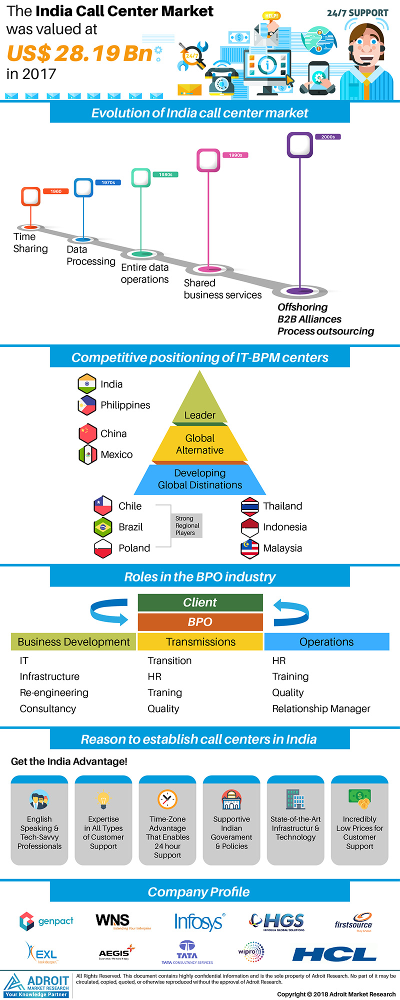 The Transition of India Call Center Market (BPO) to Business Process Management