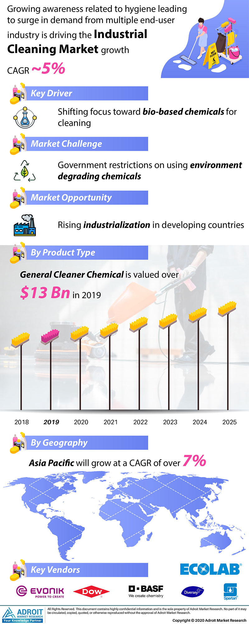 Industrial Cleaning Market by Material, Application, and Region, Global Forecasts 2018 to 2025