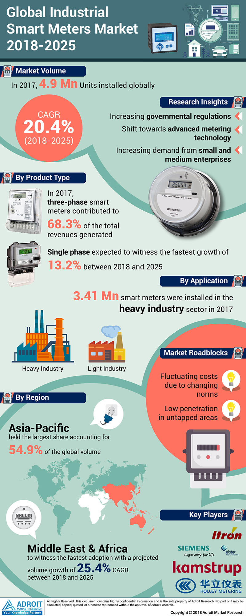 Global Industrial Smart Meters Market Size by Type, Application, Region and Forecast 2018 to 2025