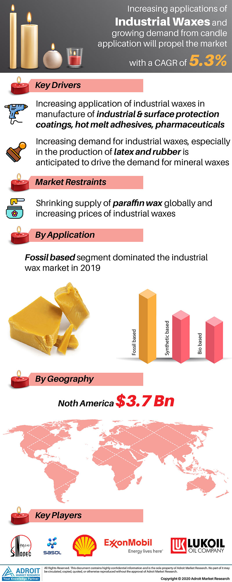Industrial Wax Market by Material, Application, and Region, Global Forecasts 2018 to 2025