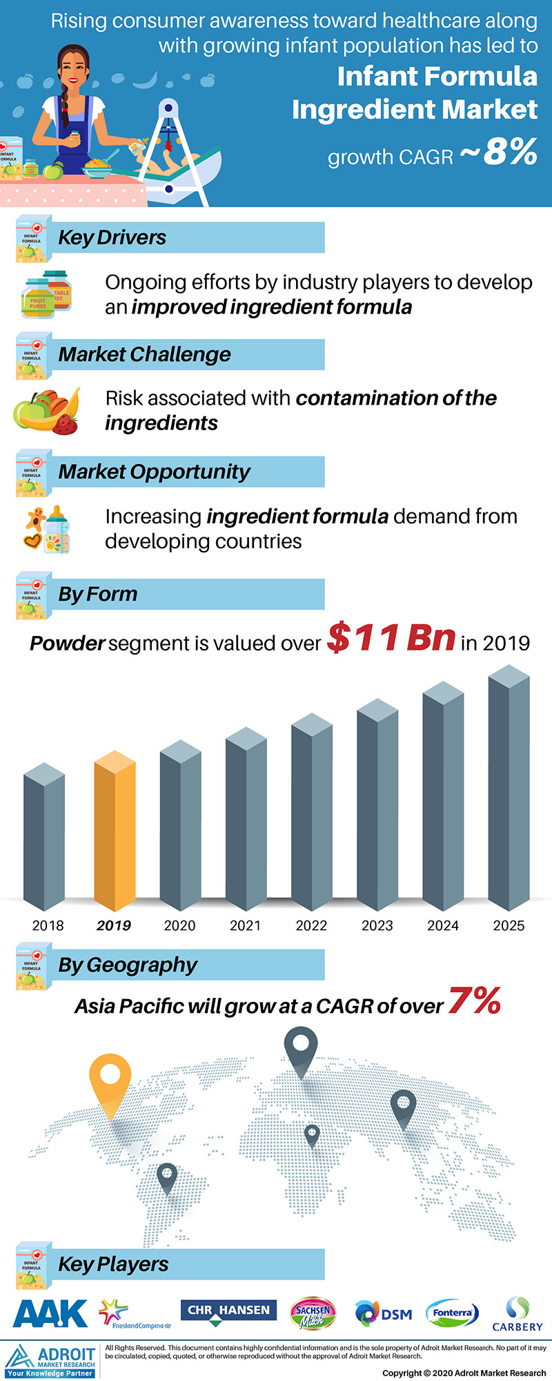 Infant Formula Ingredient Market by Material, Application, and Region, Global Forecasts 2018 to 2025