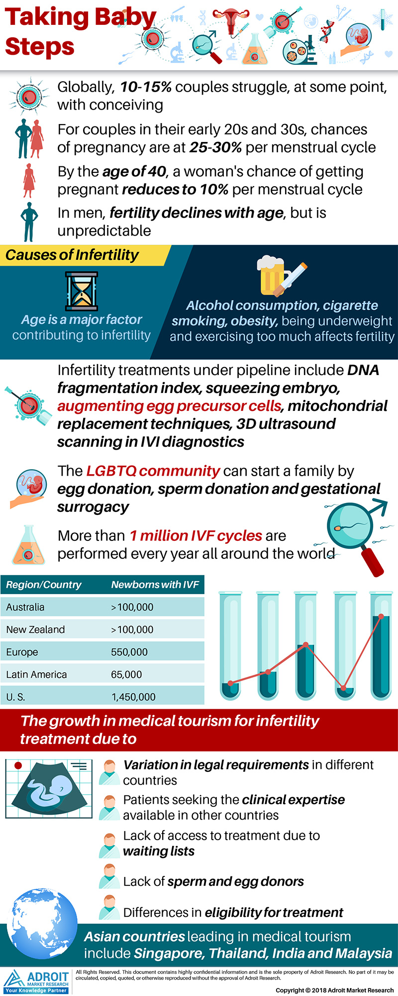 Global Infertility Treatment Market Size 2017 By Region and Forecast 2018 to 2025