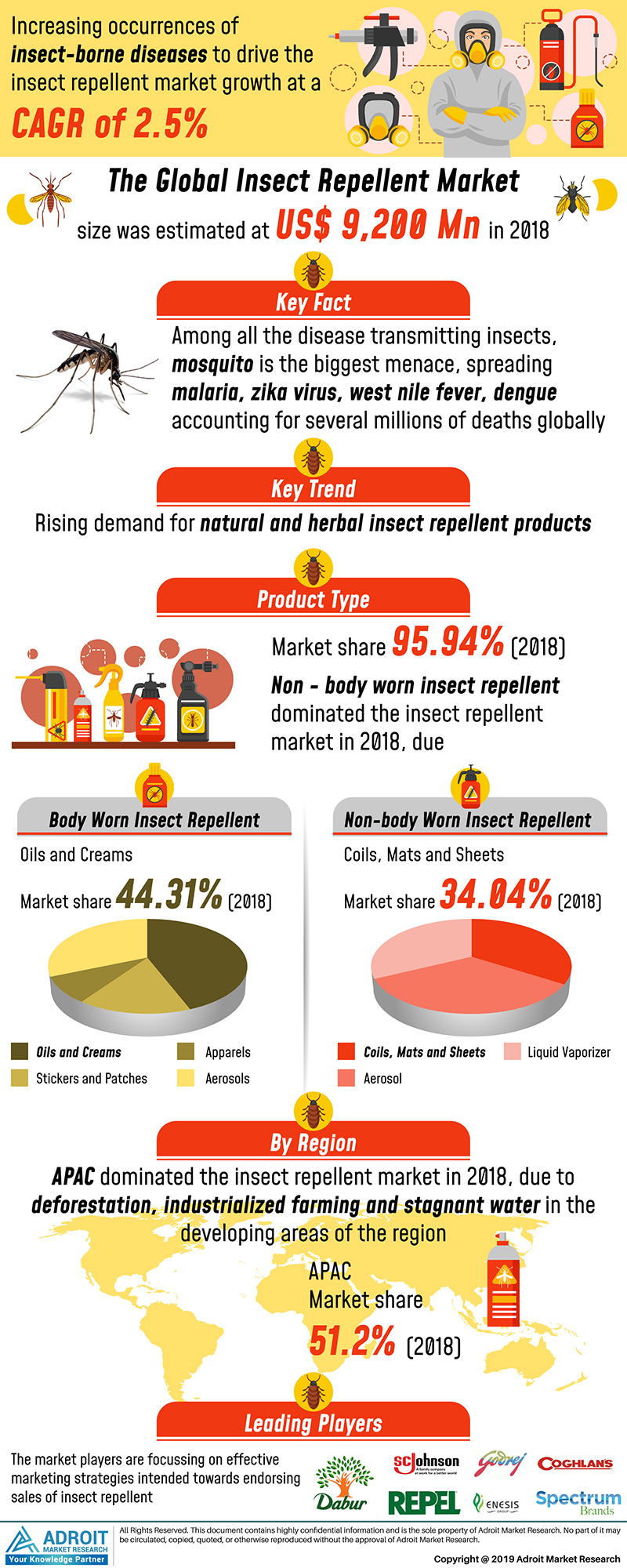 Global Insect Repellent Market Size 2017 By Type, Region and Forecast 2018 to 2025