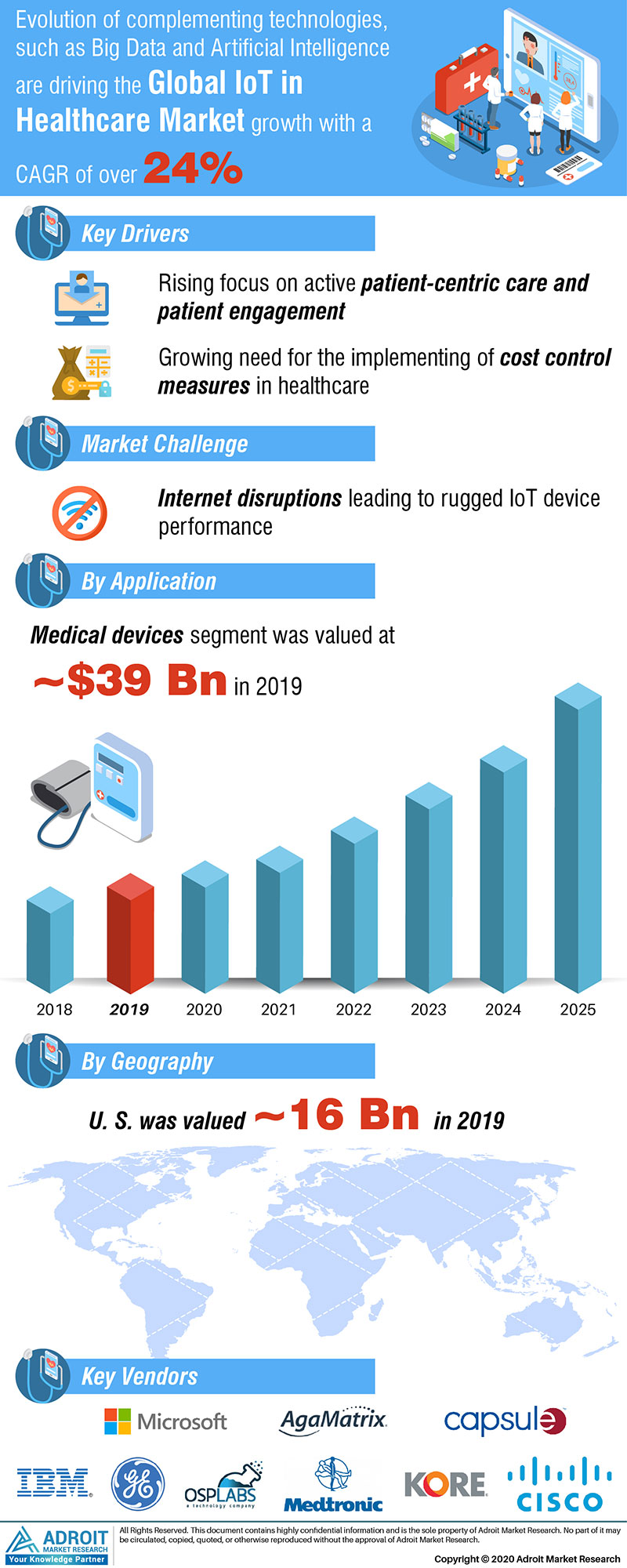 Internet Of Things Iot In Healthcare Market by Material, Application, and Region, Global Forecasts 2018 to 2025