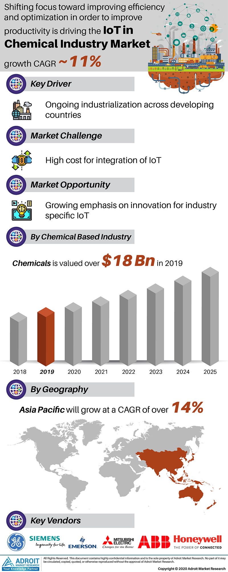 Iot In Chemical Market by Material, Application, and Region, Global Forecasts 2018 to 2025