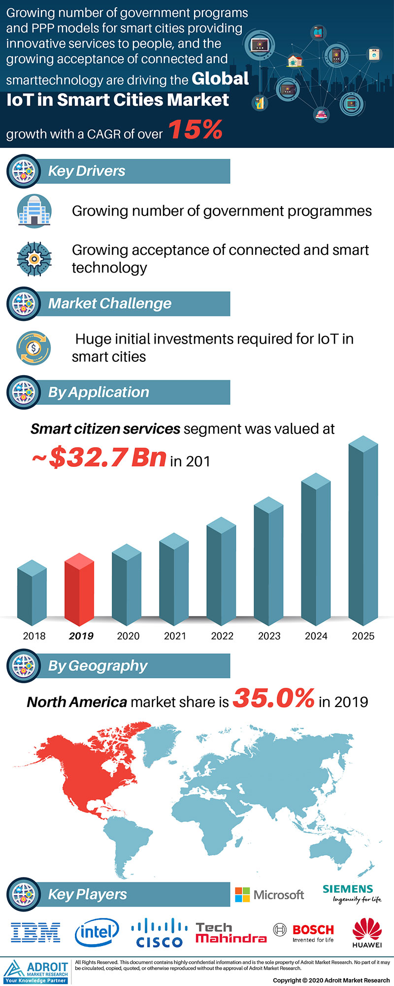 Iot In Smart Cities Market Size 2017 By Application, Product, Region and Forecast 2019 to 2025