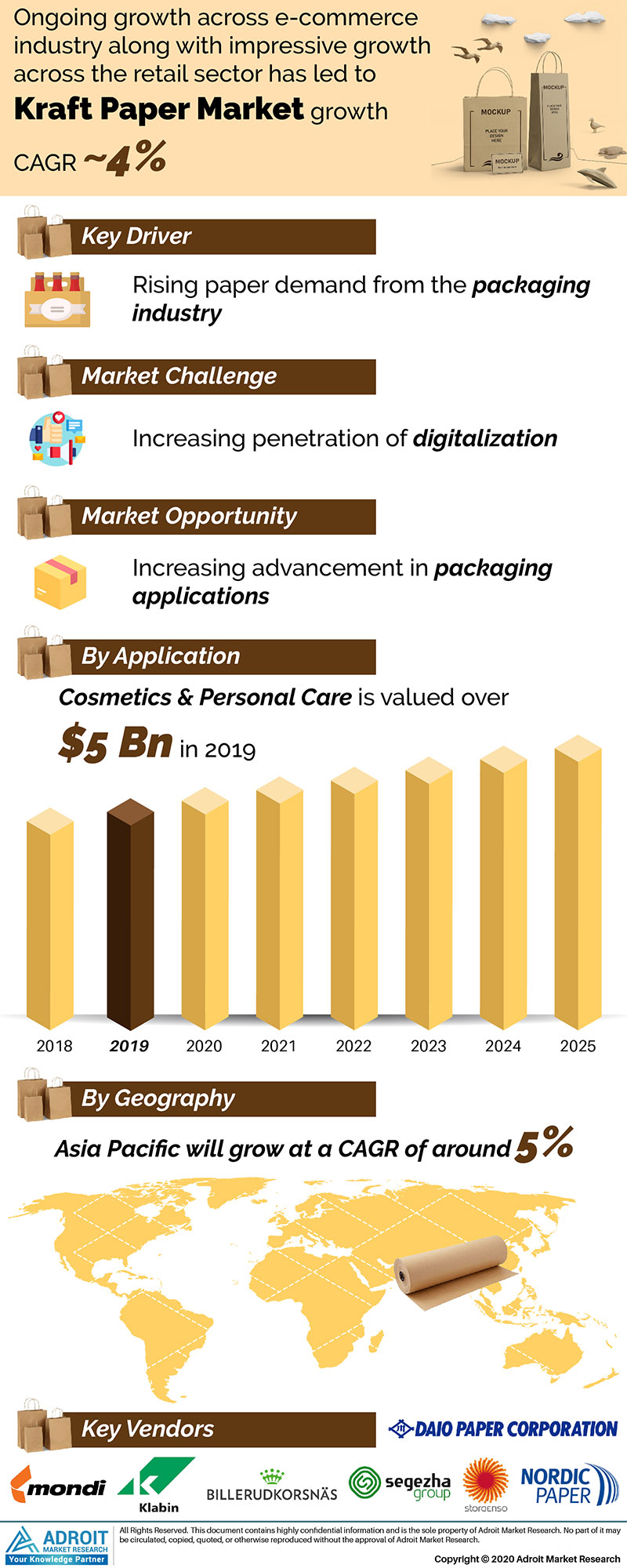 Kraft Paper Market by Material, Application, and Region, Global Forecasts 2018 to 2025