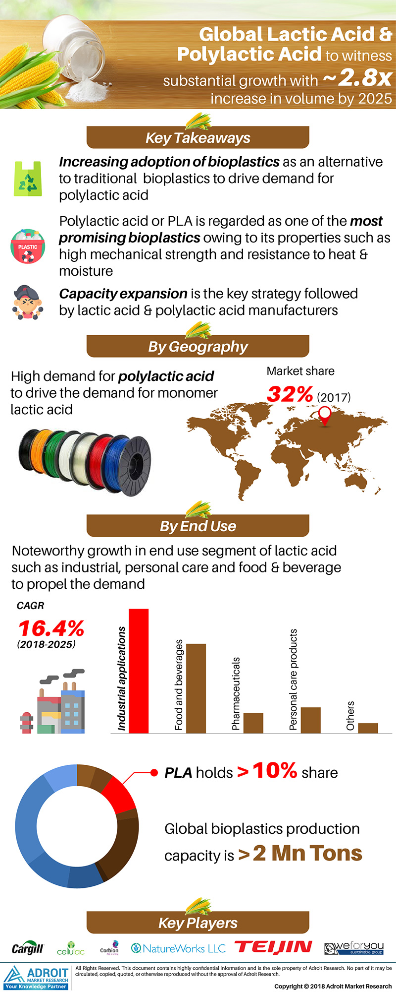 Global Lactic Acid and Polylactic Acid Market Size 2017 By End-Use, Region and Forecast 2018 to 2025