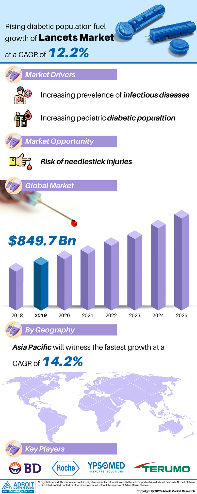 Lancets Market by Material, Application, and Region, Global Forecasts 2018 to 2025