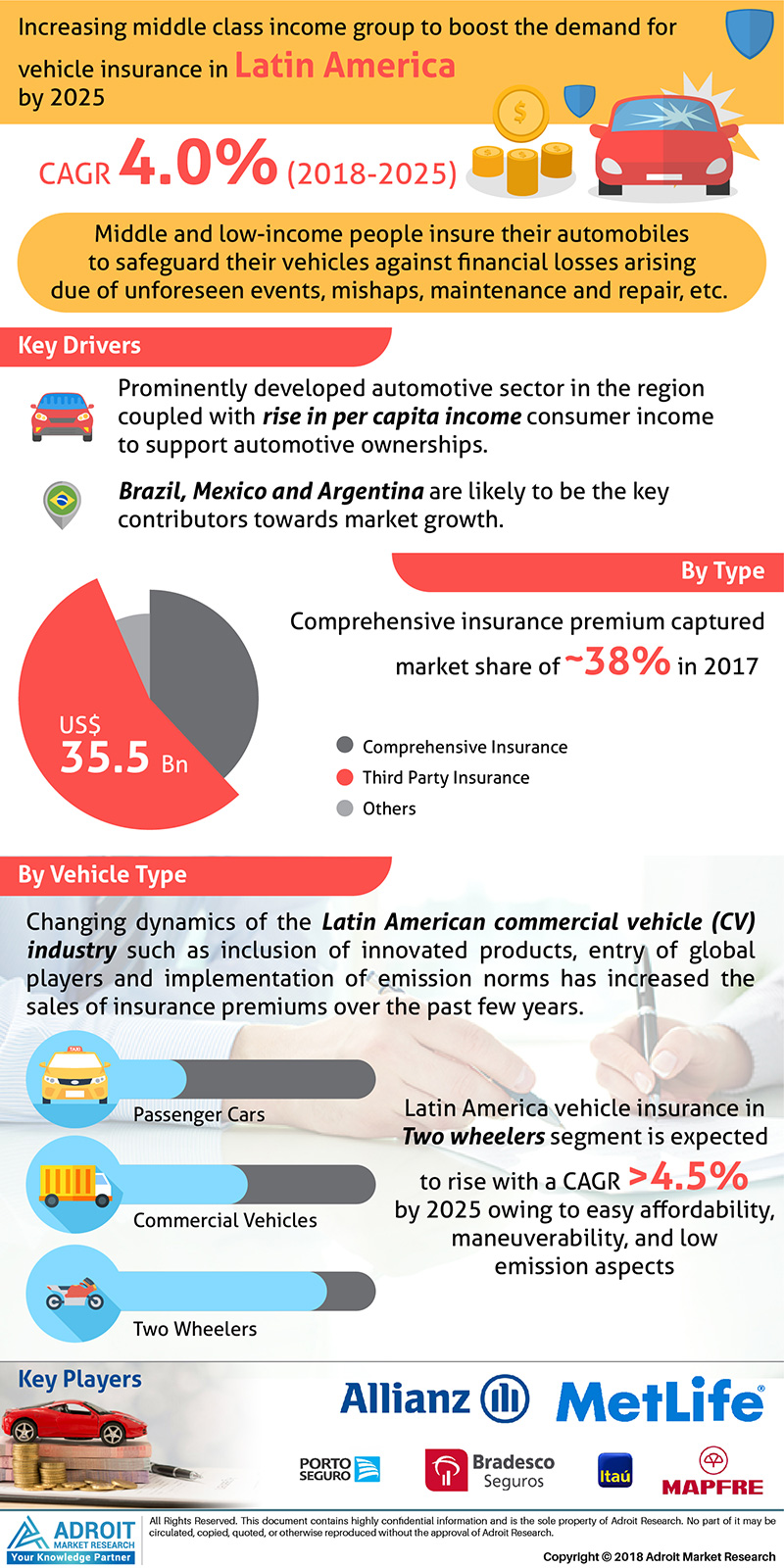 Latin America Vehicle Insurance Market