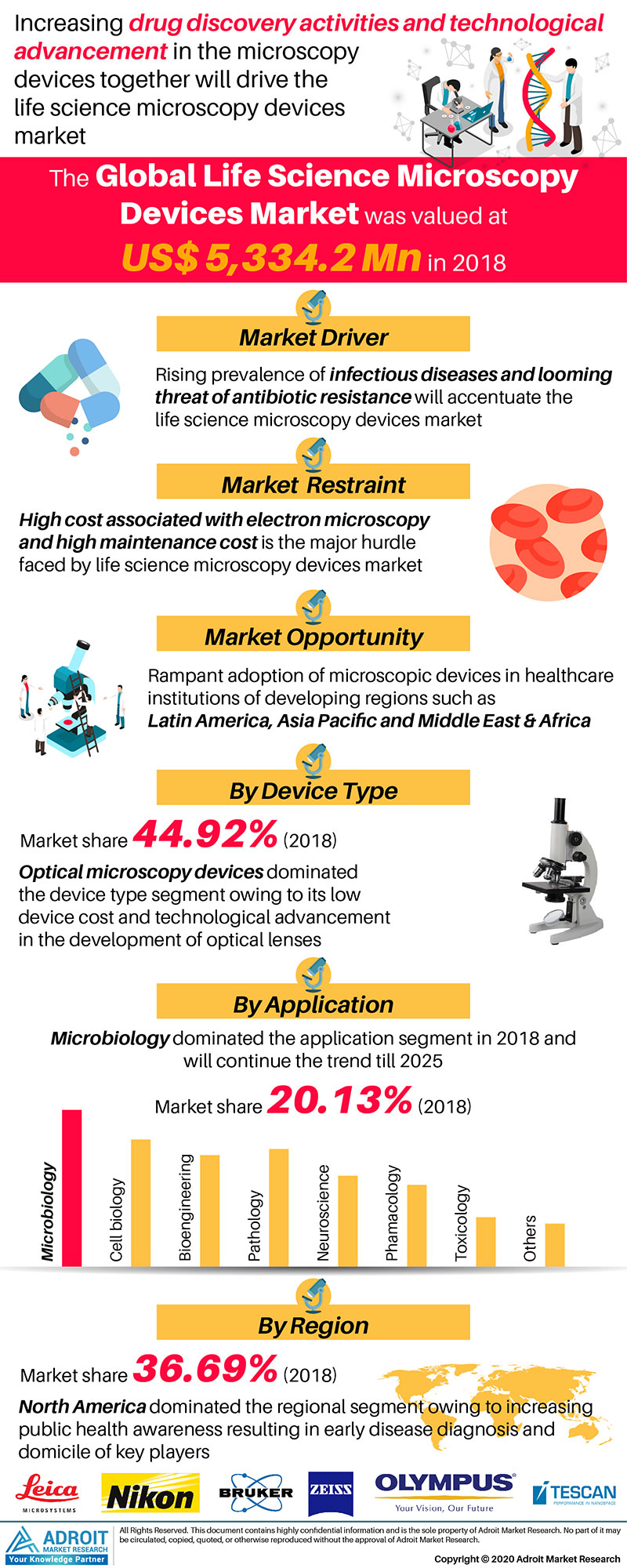 Life Sciences Microscopy Devices Market by Application and Region Global Forecasts 2018 to 2025