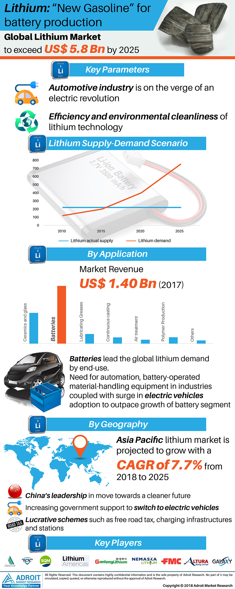 Global Lithium Market Size 2017 By Type, End-Use, Region and Forecast 2018 to 2025