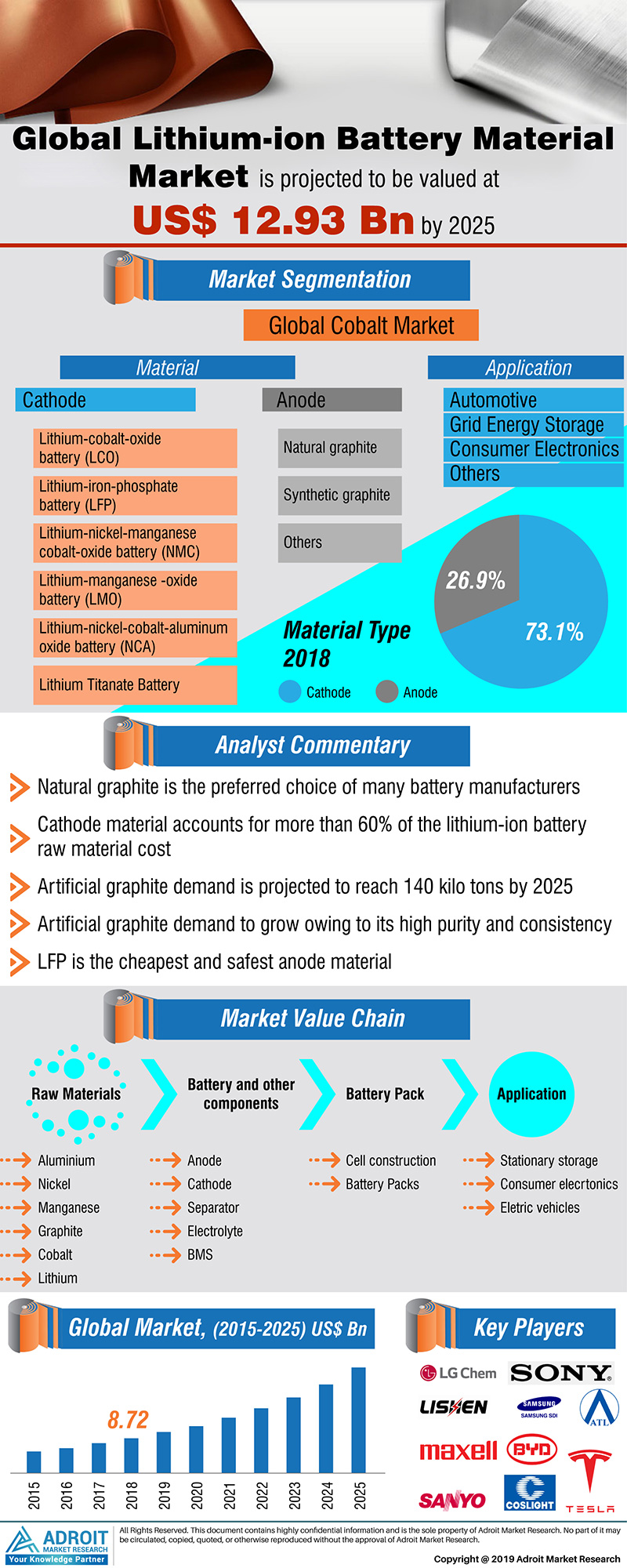 Global Lithium-ion Battery Materials Market Trends and Forecasts Research Report