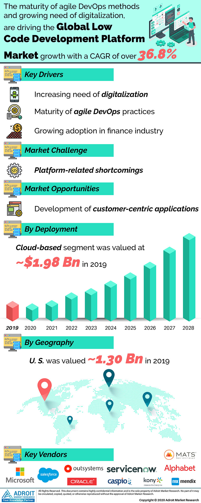 Low Code Development Platform Market by Material, Application, and Region, Global Forecasts 2018 to 2025