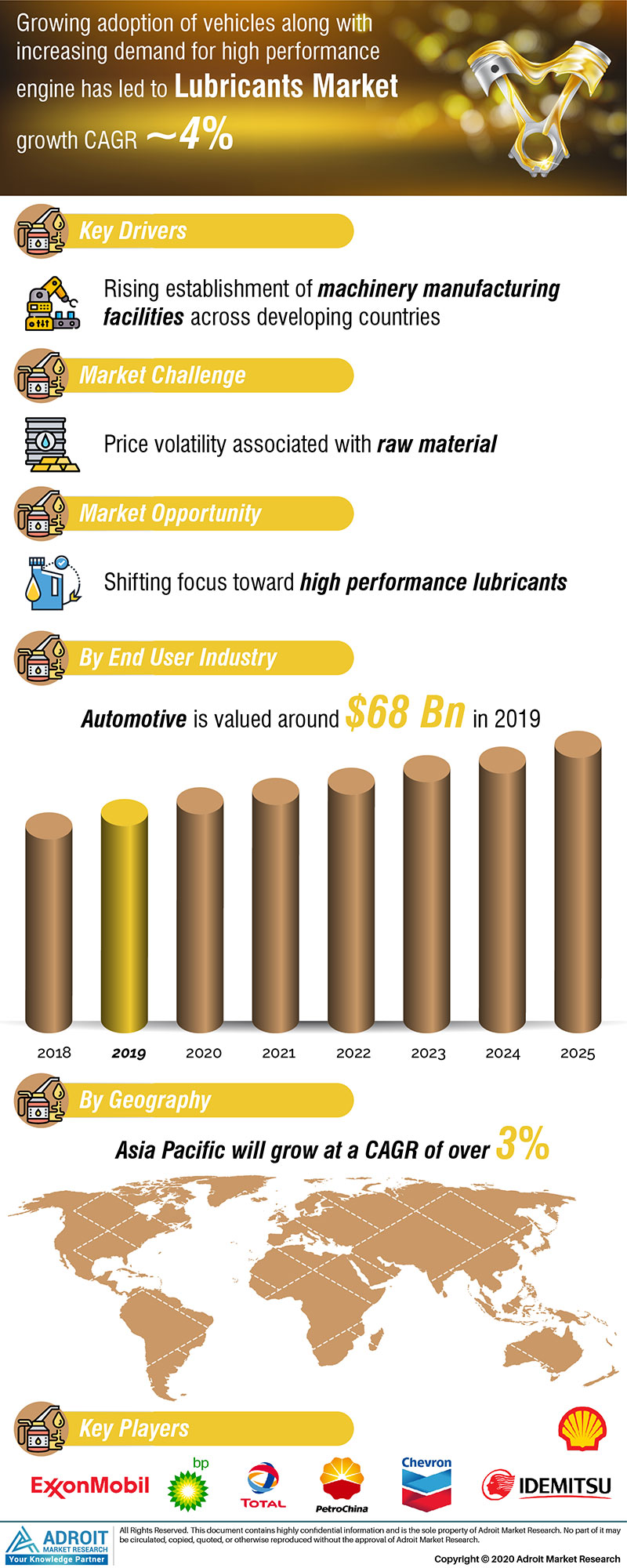 Lubricants Market by Material, Application, and Region, Global Forecasts 2018 to 2025
