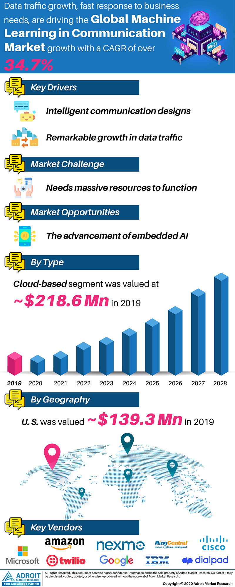 Machine Learning in Communication Market by Material, Application, and Region, Global Forecasts 2018 to 2025