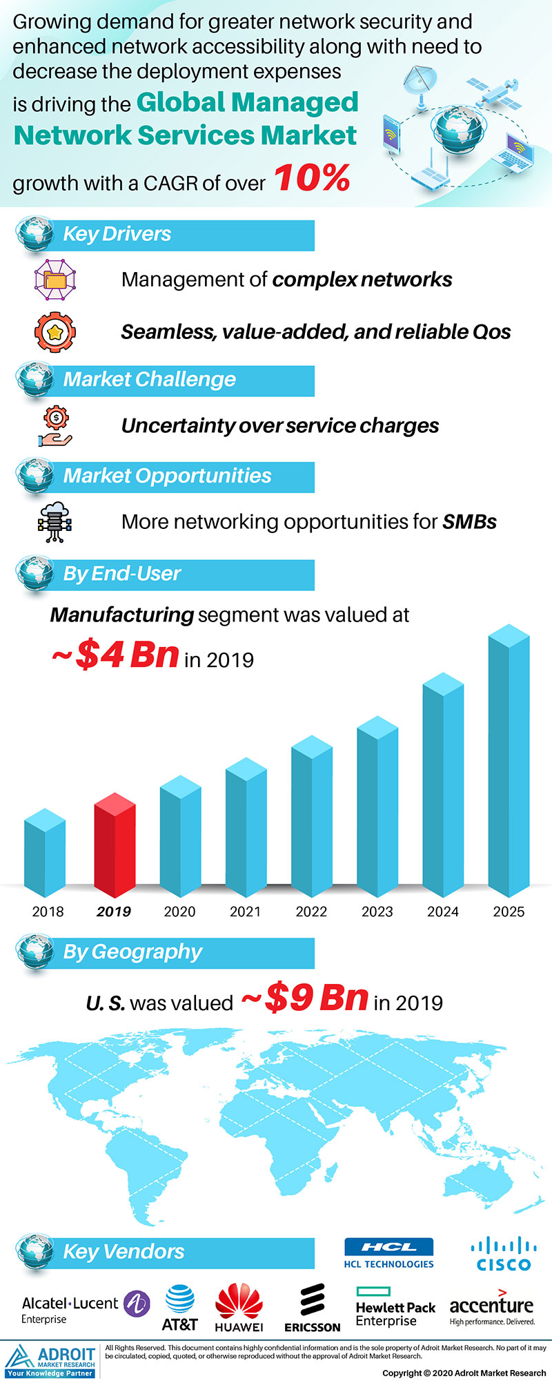 Managed Network Services Market Size 2017 By Application, Product, Region and Forecast 2019 to 2025