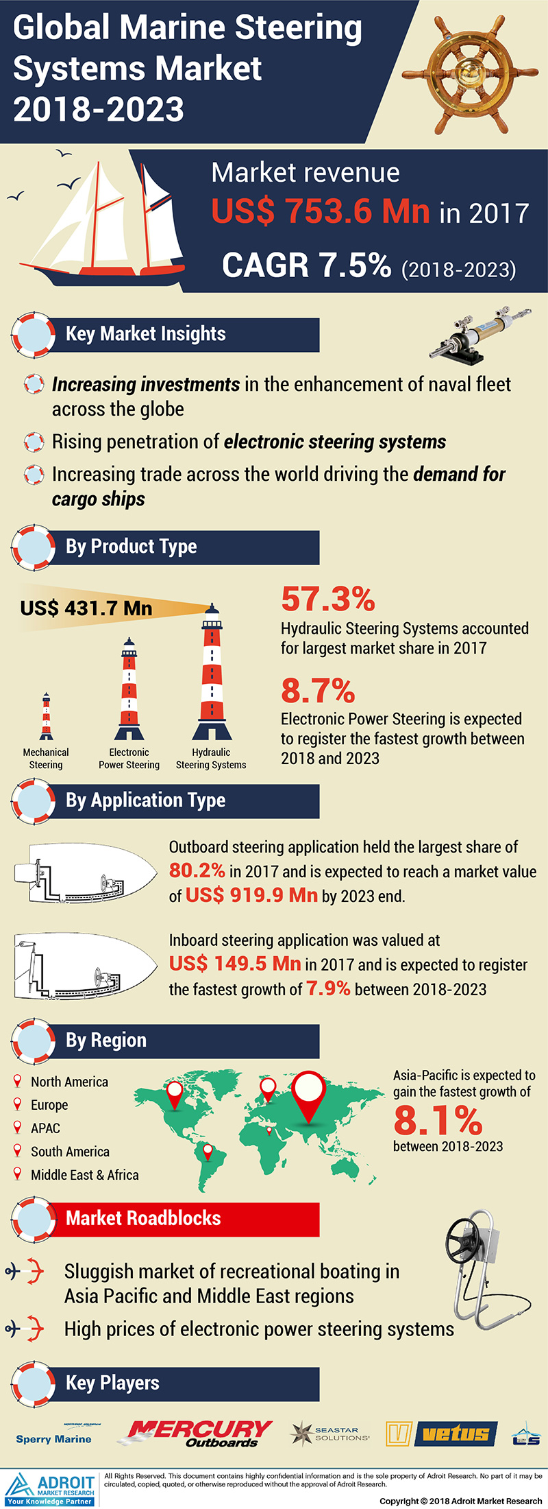 Global Marine Steering Systems Market Size 2017 By Type (Hydraulic Steering Systems, Electronic Power Steering and Mechanical Steering), By Application (Outboard Steering, Inboard Steering), By Region and Forecast 2017 to 2023