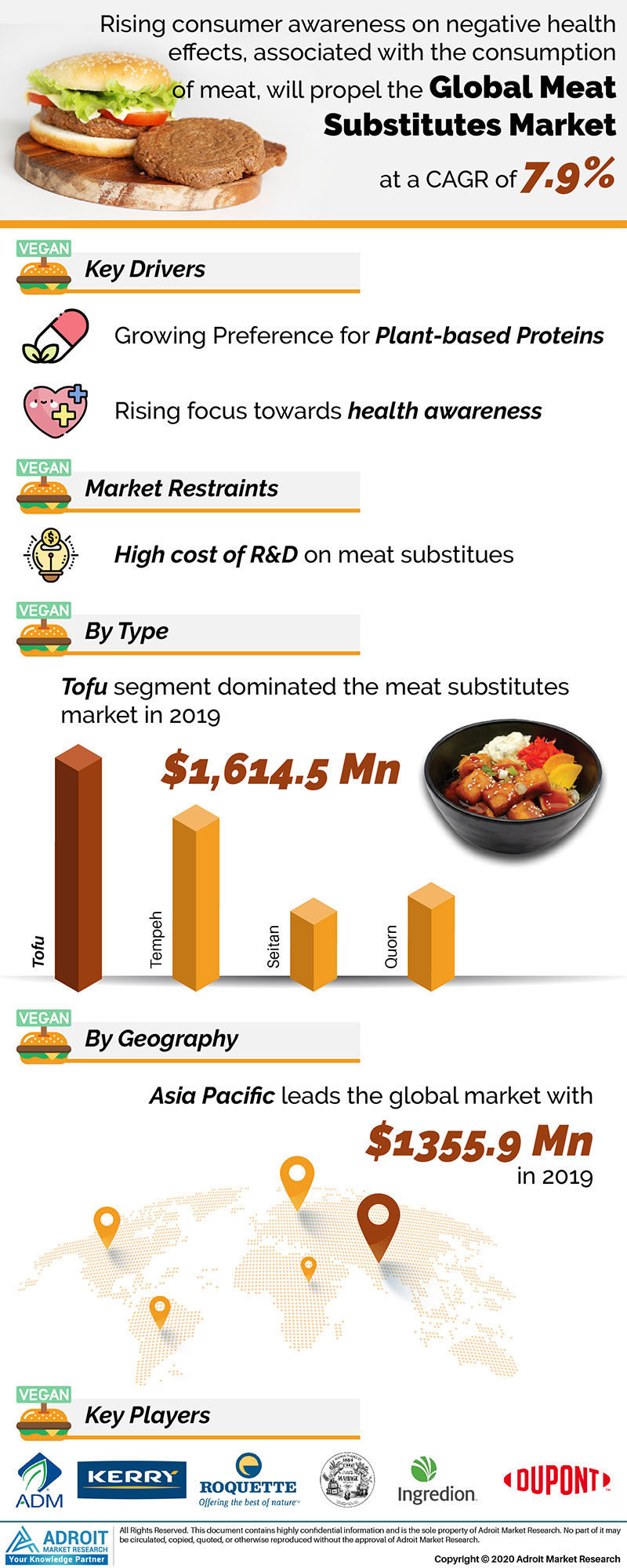 Meat Substitutes Market by Material, Application, and Region, Global Forecasts 2018 to 2025