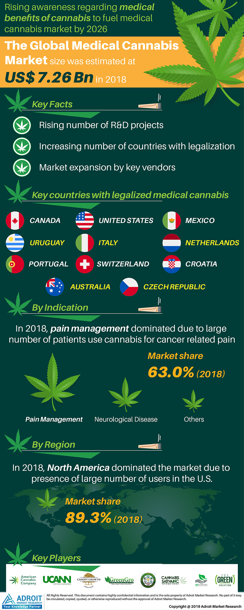 Global Medical Cannabis Market Size 2017 By Indication, Region and Forecast 2016 to 2026