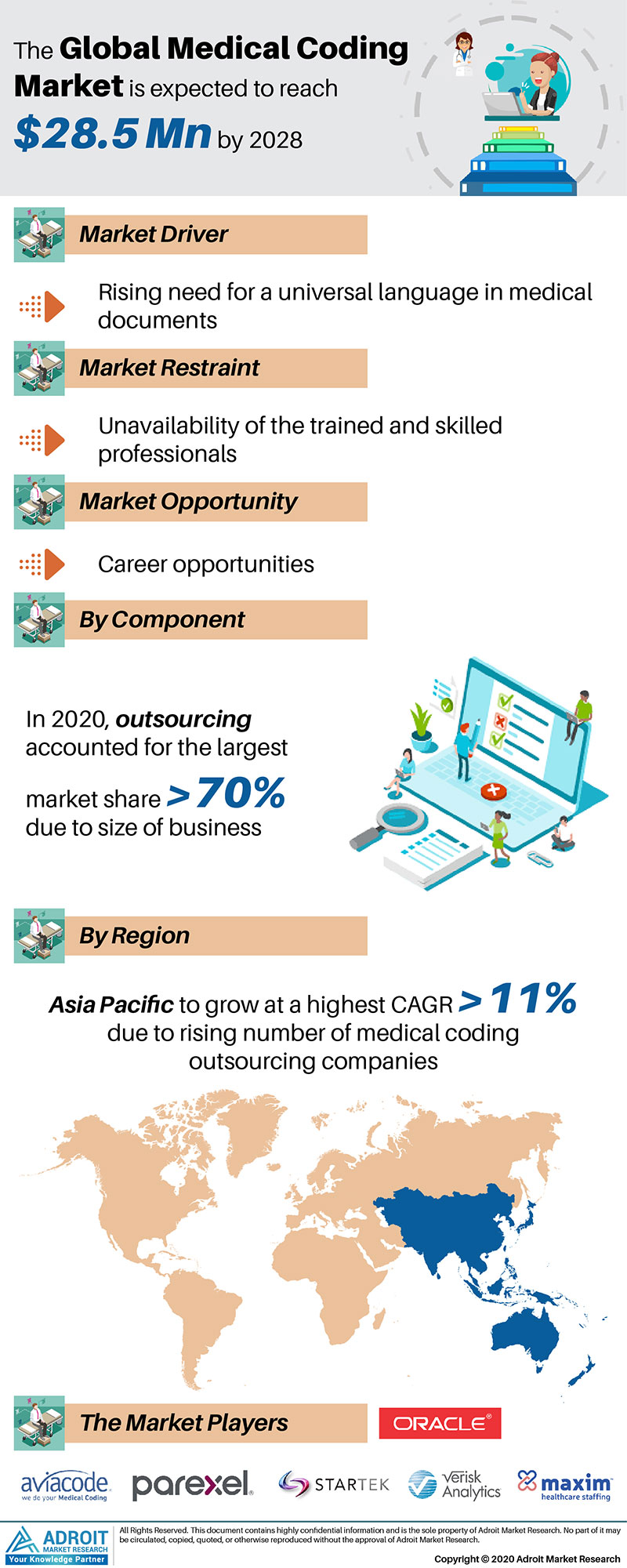 Global  Medical Coding Market Size 2017 By Type, Device, Region and Forecast 2018 to 2025