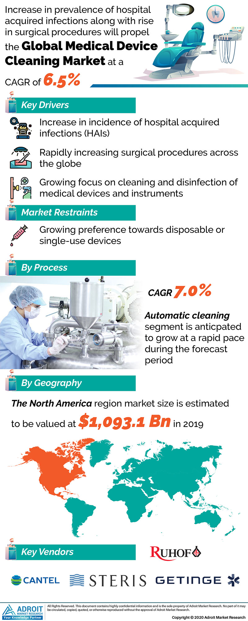 Medical Device Cleaning Market Size 2017 By Application, Product, Region and Forecast 2019 to 2025