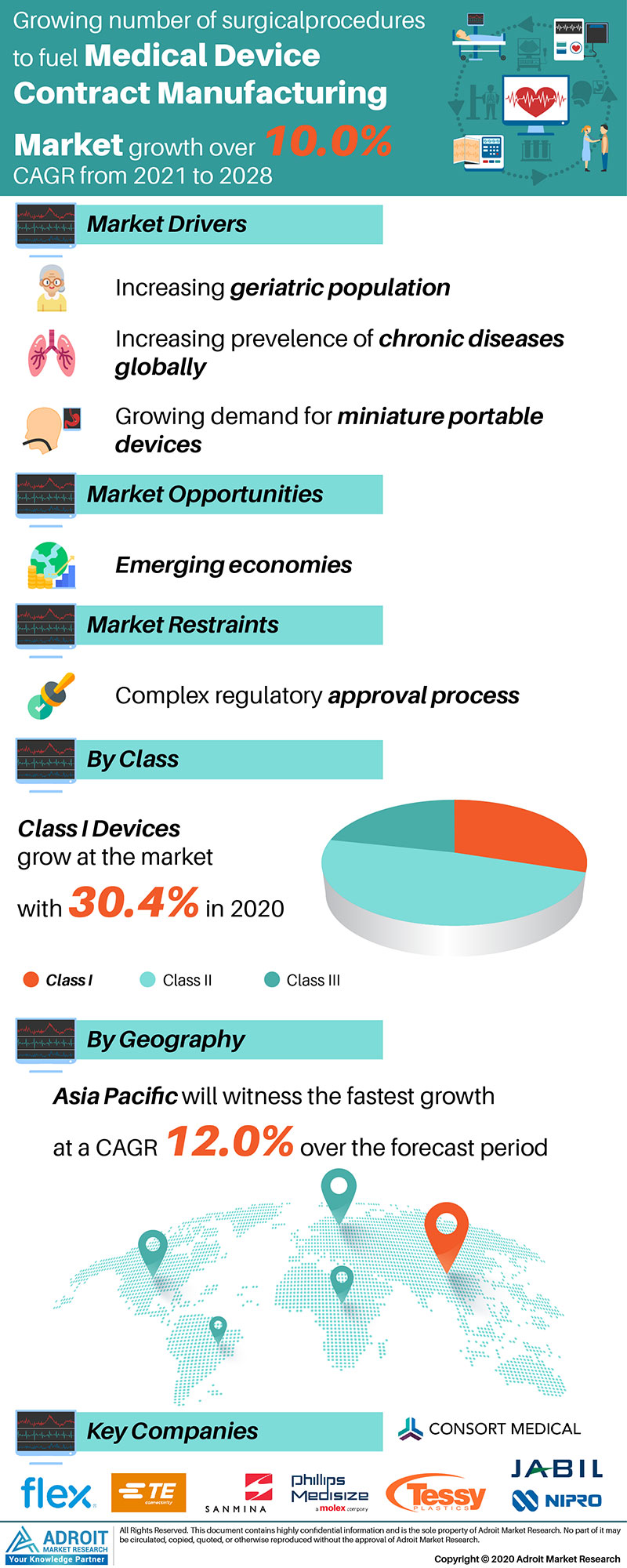 https://www.adroitmarketresearch.com/industry-reports/medical-device-contract-manufacturing-market Market by Material, Application, and Region, Global Forecasts 2018 to 2025