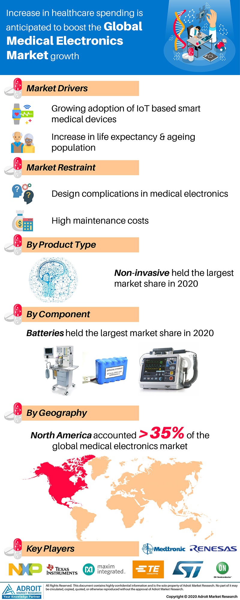 Global Medical Electronics Market Size 2017 By Type, Device, Region and Forecast 2018 to 2025