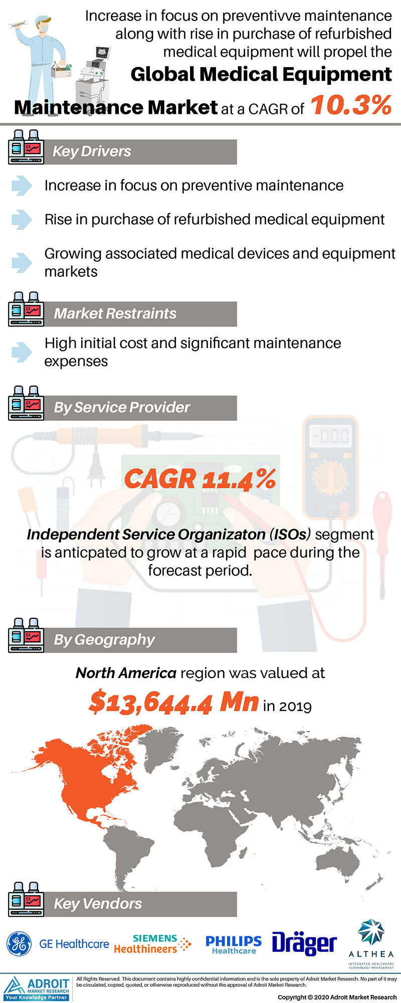 Medical Equipment Maintenance Market Size 2017 By Application, Product, Region and Forecast 2019 to 2025