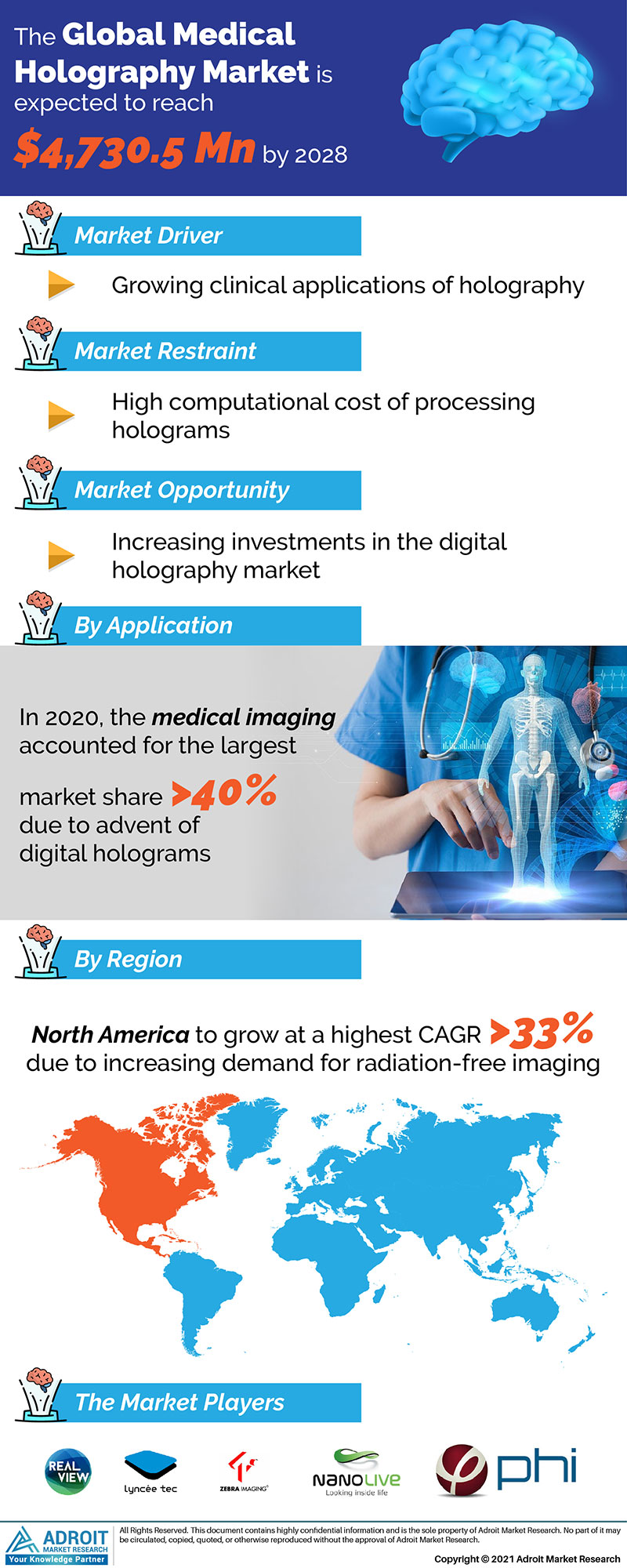 Global Medical Holography Market Size 2017 By Type, Device, Region and Forecast 2018 to 2025