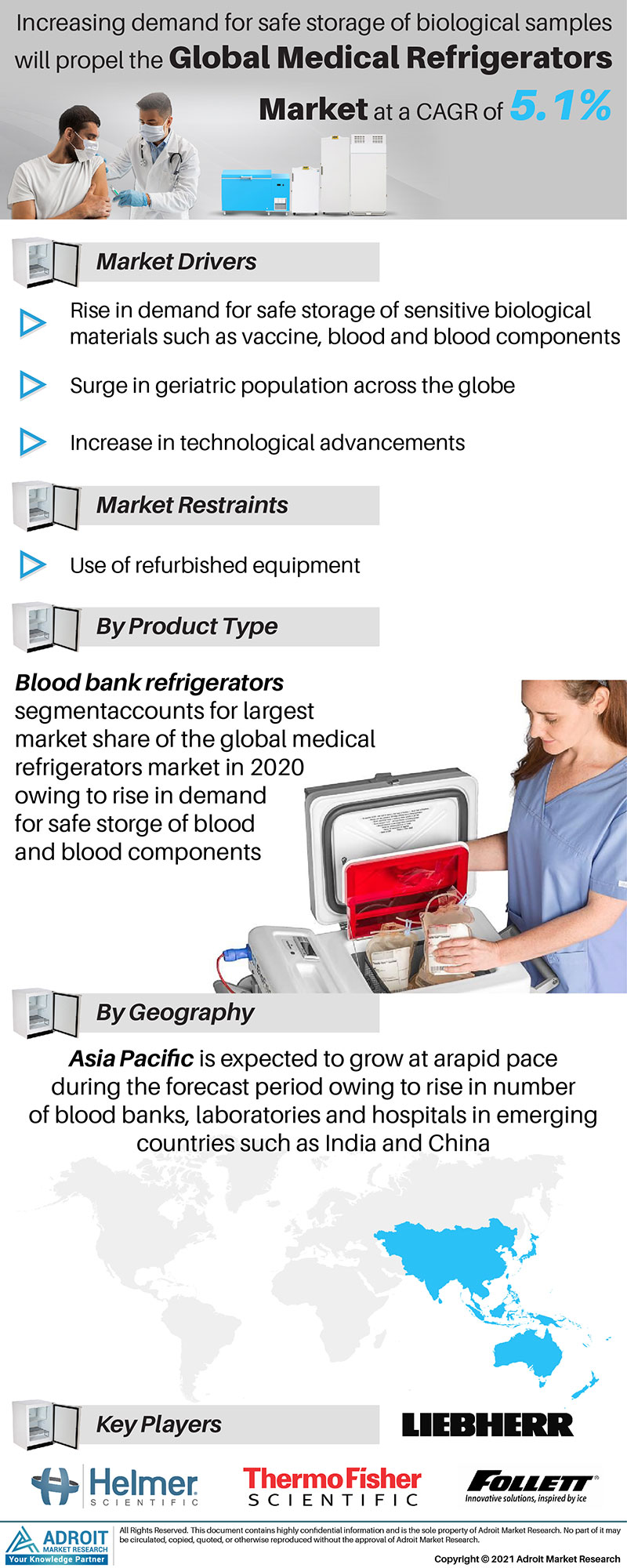 Medical Refrigerators Market Trends and Forecasts Research Report