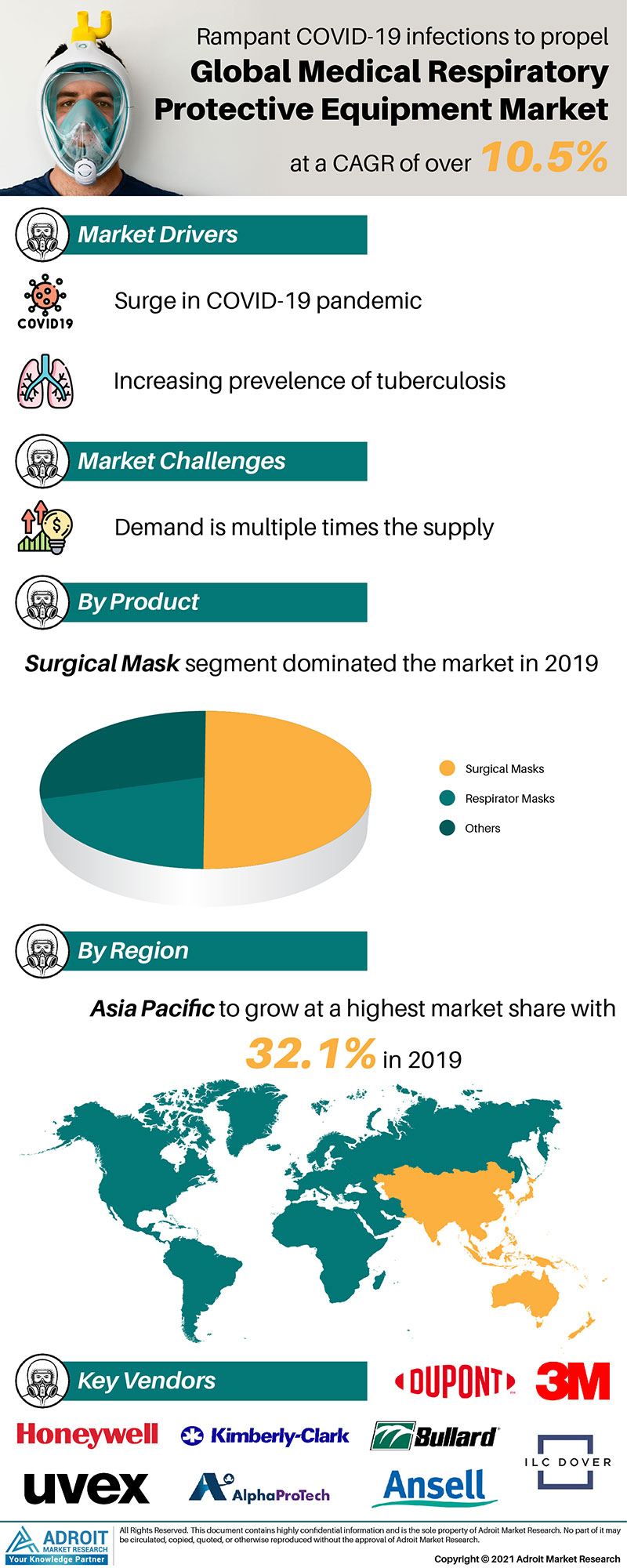 Medical Respiratory Protective Equipment Market Size 2017 By Application, Product, Region and Forecast 2019 to 2025