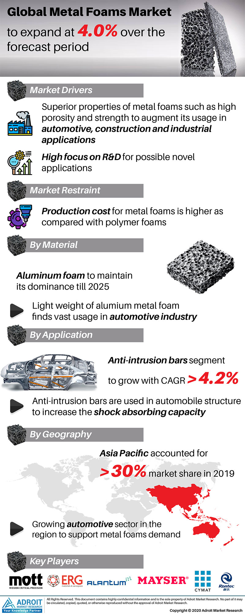 Metal Foam Market by Material, Application, and Region, Global Forecasts 2018 to 2025